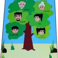 Puzzle Pohon Keluarga