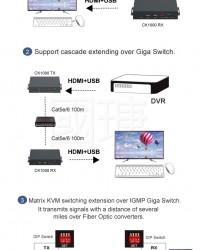 CK1000  Matrix Switch HDMI KVM Over IP Extender