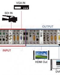 Stok GMS0909 Multi-Signal Matrix Switch
