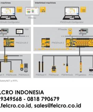 Jual Pilz safety relays PNOZ | PT. FELCRO INDOENSIA